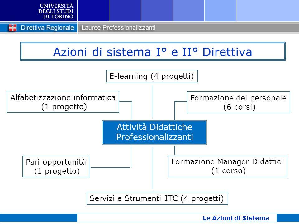 Azioni di sistema I° e II° Direttiva Attività Didattiche Professionalizzanti E-learning (4 progetti) Servizi e Strumenti ITC (4 progetti) Formazione d