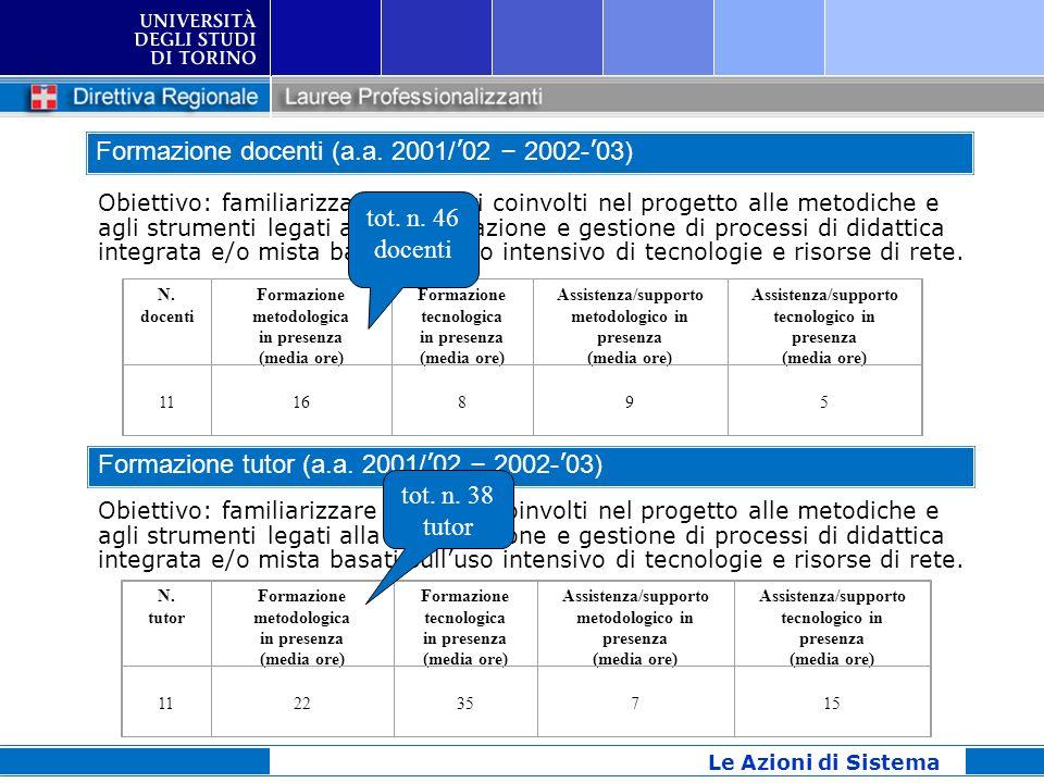 Le Azioni di Sistema Obiettivo: familiarizzare i docenti coinvolti nel progetto alle metodiche e agli strumenti legati alla progettazione e gestione d