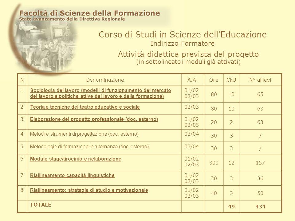 Corso di Studi in Scienze dellEducazione Indirizzo Formatore Attività didattica prevista dal progetto (in sottolineato i moduli già attivati) N Denomi