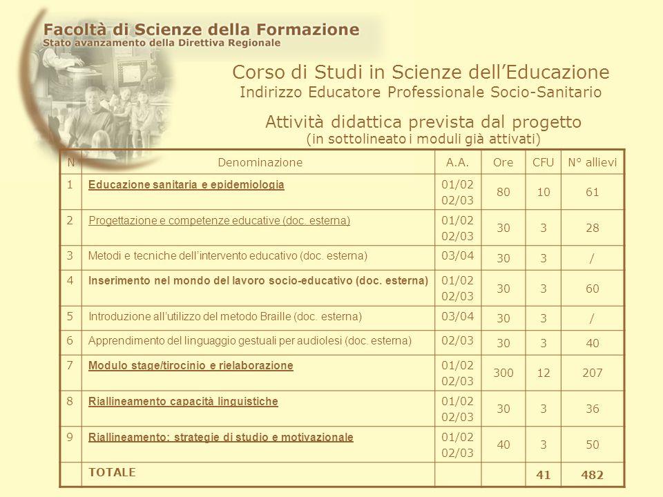 Corso di Studi in Scienze dellEducazione Indirizzo Educatore Professionale Socio-Sanitario Attività didattica prevista dal progetto (in sottolineato i