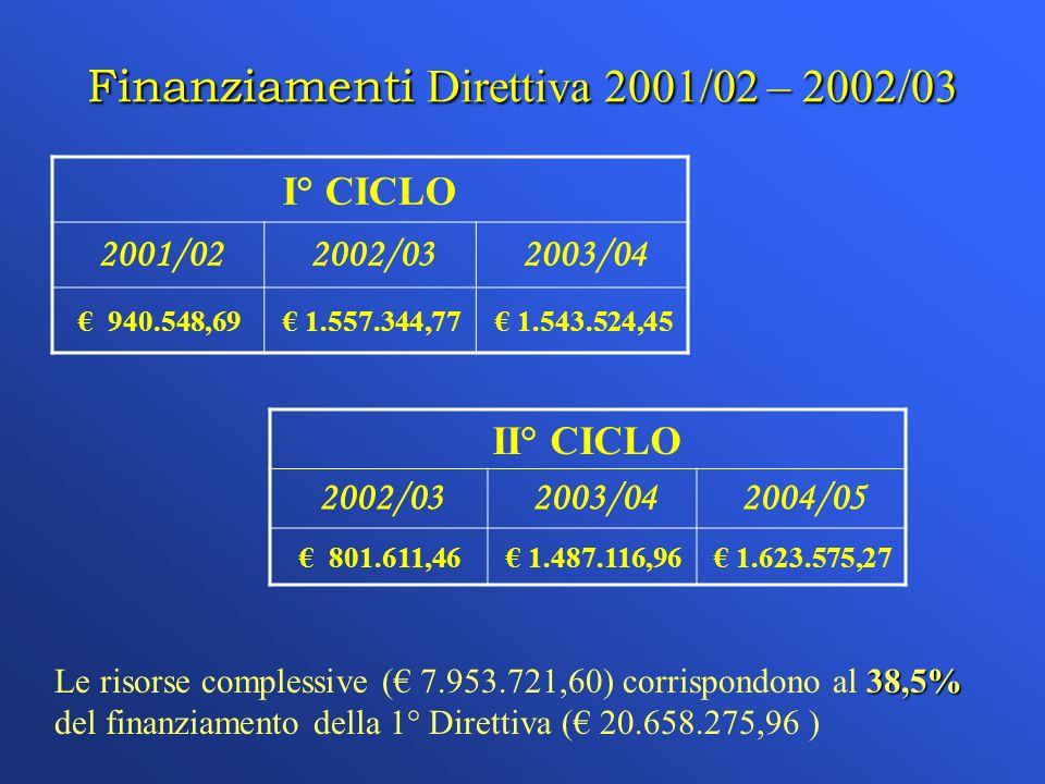 Finanziamenti Direttiva 2001/02 – 2002/03 I° CICLO 2001/022002/032003/04 940.548,69 1.557.344,77 1.543.524,45 II° CICLO 2002/032003/042004/05 801.611,46 1.487.116,96 1.623.575,27 38,5% Le risorse complessive ( 7.953.721,60) corrispondono al 38,5% del finanziamento della 1° Direttiva ( 20.658.275,96 )