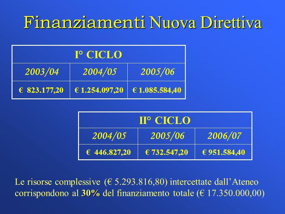 Finanziamenti Nuova Direttiva I° CICLO 1.085.584,40 1.254.097,20 823.177,20 2005/062004/052003/04 II° CICLO 951.584,40 732.547,20 446.827,20 2006/072005/062004/05 30% Le risorse complessive ( 5.293.816,80) intercettate dallAteneo corrispondono al 30% del finanziamento totale ( 17.350.000,00)