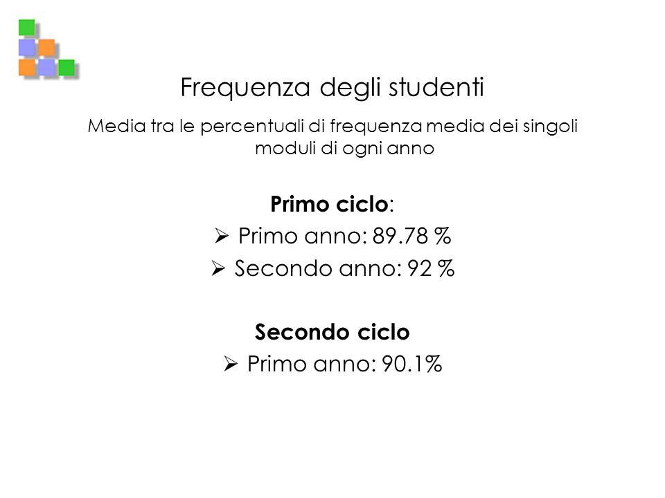 Frequenza degli studenti Media tra le percentuali di frequenza media dei singoli moduli di ogni anno Primo ciclo : Primo anno: 89.78 % Secondo anno: 9