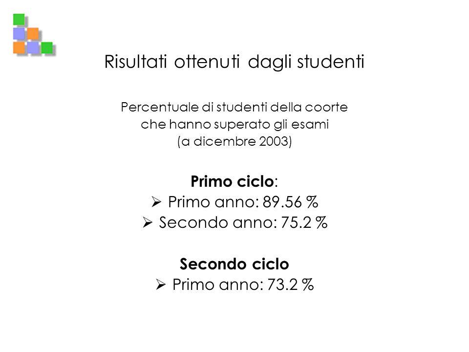 Risultati ottenuti dagli studenti Percentuale di studenti della coorte che hanno superato gli esami (a dicembre 2003) Primo ciclo : Primo anno: 89.56