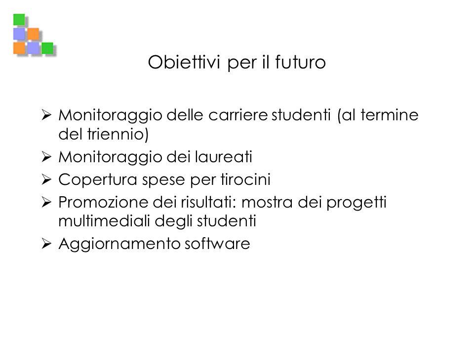 Obiettivi per il futuro Monitoraggio delle carriere studenti (al termine del triennio) Monitoraggio dei laureati Copertura spese per tirocini Promozio
