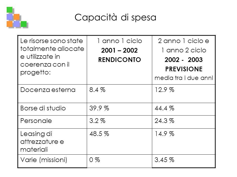 Capacità di spesa Le risorse sono state totalmente allocate e utilizzate in coerenza con il progetto: 1 anno 1 ciclo 2001 – 2002 RENDICONTO 2 anno 1 c
