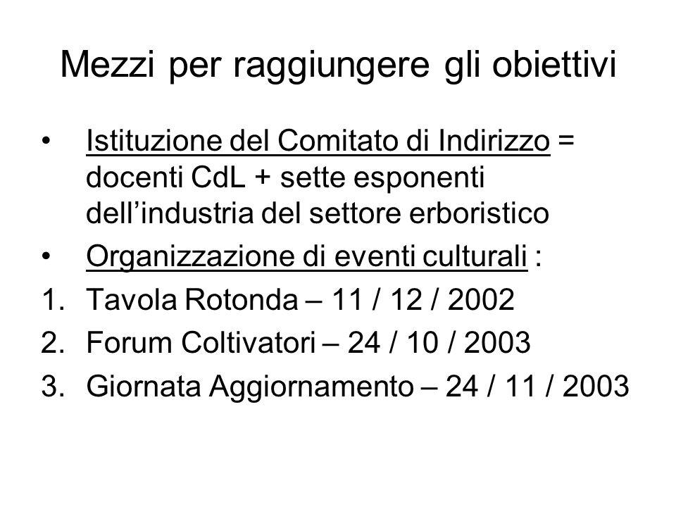 Mezzi per raggiungere gli obiettivi Istituzione del Comitato di Indirizzo = docenti CdL + sette esponenti dellindustria del settore erboristico Organi