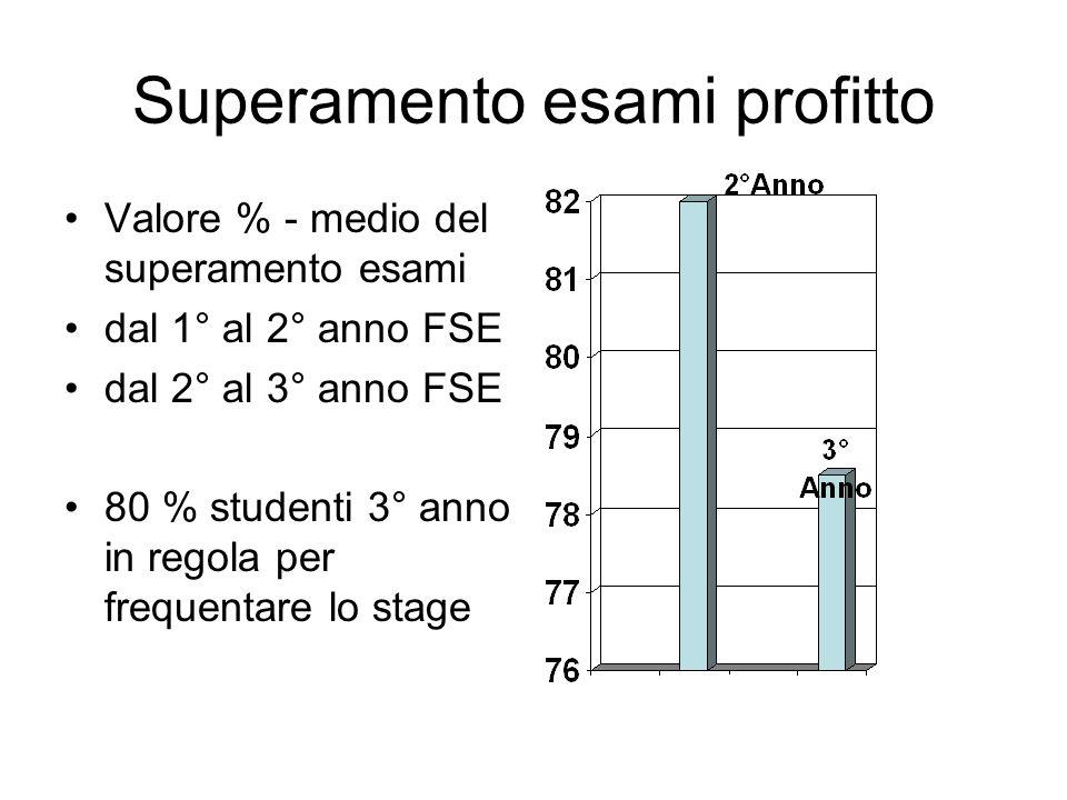 Superamento esami profitto Valore % - medio del superamento esami dal 1° al 2° anno FSE dal 2° al 3° anno FSE 80 % studenti 3° anno in regola per freq