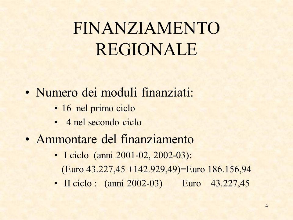 4 FINANZIAMENTO REGIONALE Numero dei moduli finanziati: 16 nel primo ciclo 4 nel secondo ciclo Ammontare del finanziamento I ciclo (anni 2001-02, 2002-03): (Euro 43.227,45 +142.929,49)=Euro 186.156,94 II ciclo : (anni 2002-03) Euro 43.227,45