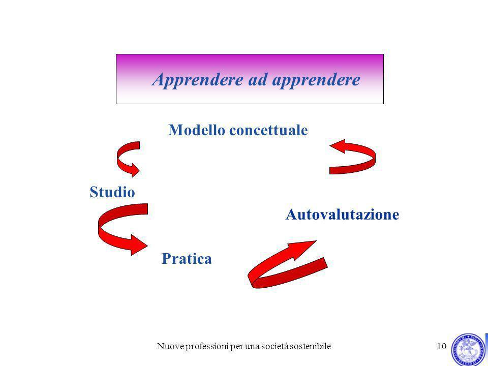 Nuove professioni per una società sostenibile 10 Apprendere ad apprendere Modello concettuale Studio Pratica Autovalutazione