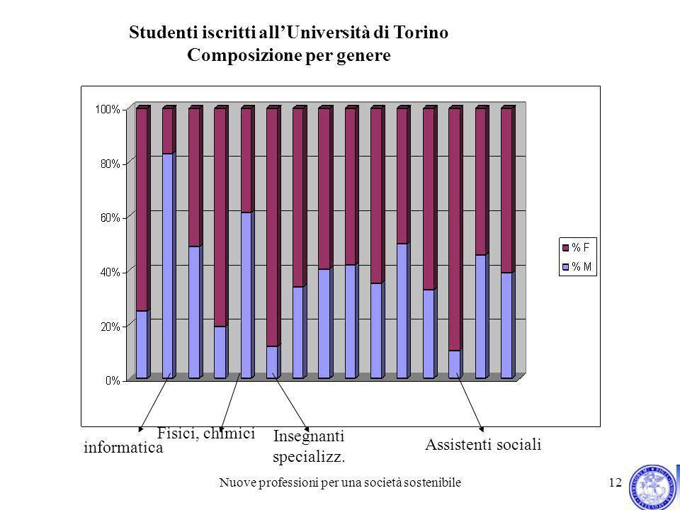 Nuove professioni per una società sostenibile 12 informatica Studenti iscritti allUniversità di Torino Composizione per genere Fisici, chimici Insegna