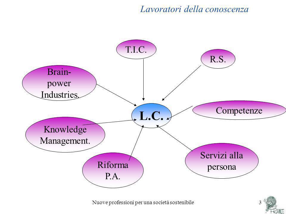 Nuove professioni per una società sostenibile 3 Lavoratori della conoscenza L.C. T.I.C. R.S. Competenze Knowledge Management. Brain- power Industries.
