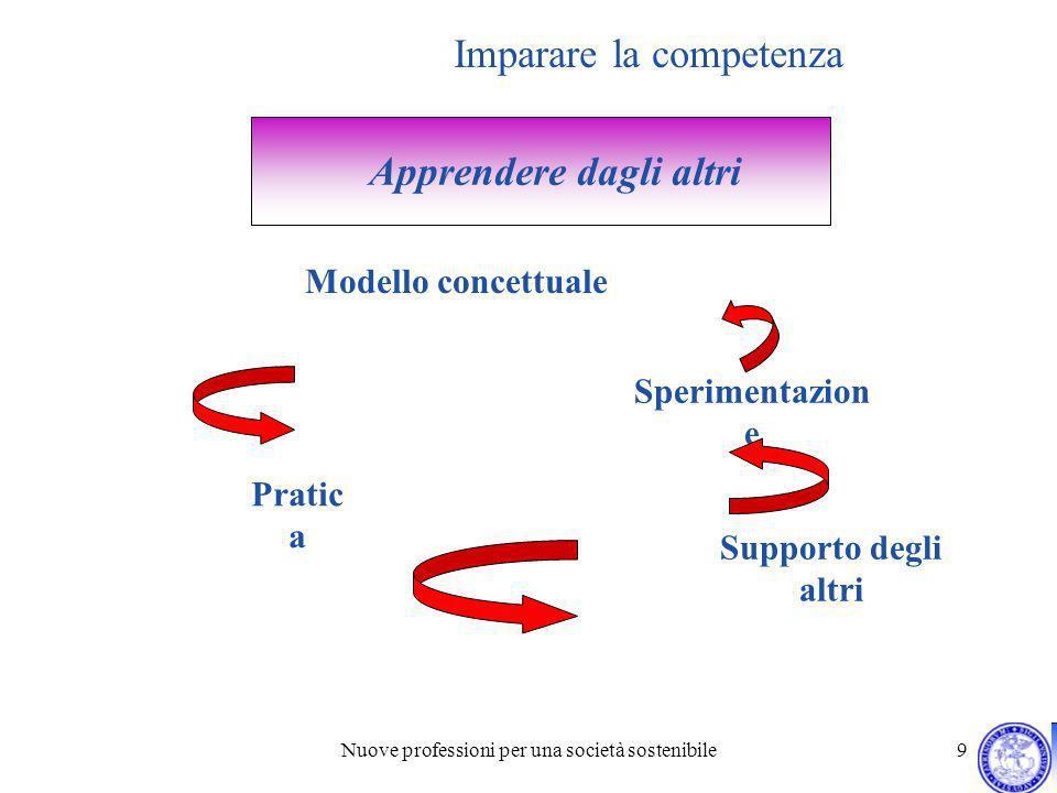 Nuove professioni per una società sostenibile 9 Imparare la competenza Apprendere dagli altri Modello concettuale Sperimentazion e Pratic a Supporto d