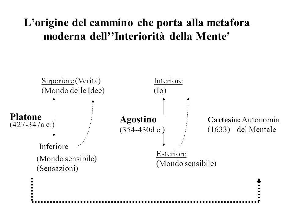 Lorigine del cammino che porta alla metafora moderna dellInteriorità della Mente Platone (427-347a.c.) Superiore (Verità) Inferiore (Mondo delle Idee)