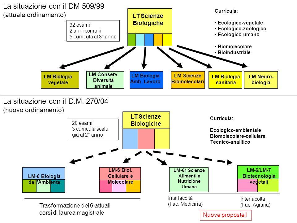 La situazione con il DM 509/99 (attuale ordinamento) LM Biologia vegetale LM Conserv.