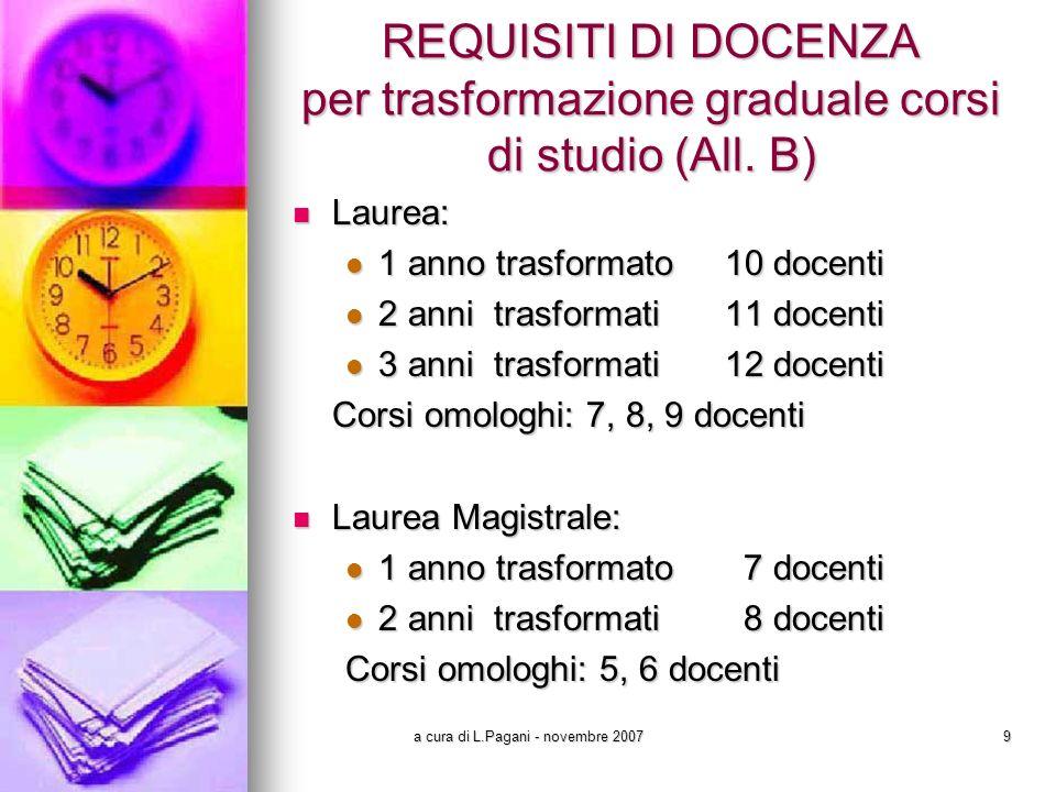 a cura di L.Pagani - novembre 200710 REQUISITI DI DOCENZA copertura teorica SSD (All.