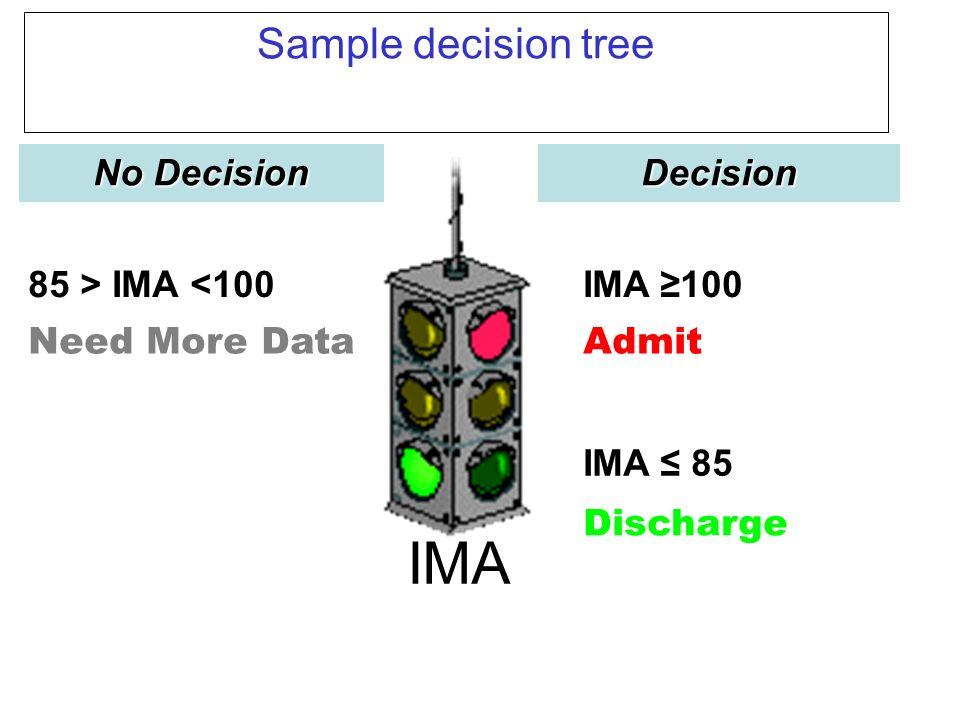 Sample decision tree Discharge IMA 85 AdmitNeed More Data IMA 10085 > IMA <100Decision No Decision IMA