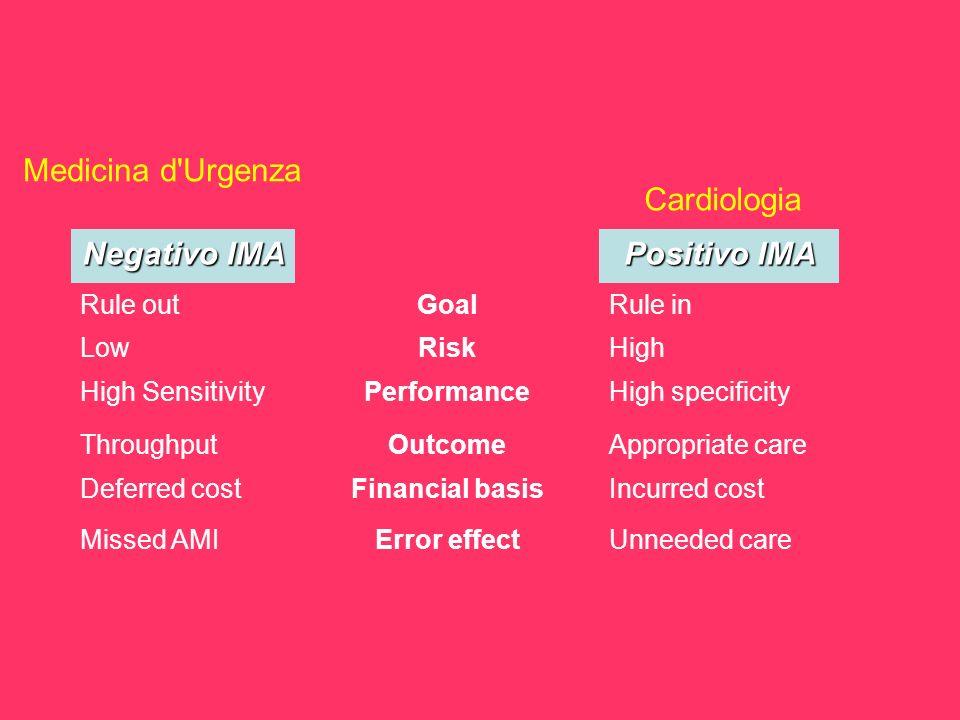 Medicina d'Urgenza Cardiologia Unneeded careError effectMissed AMI Incurred costFinancial basisDeferred cost Appropriate careOutcomeThroughput High sp