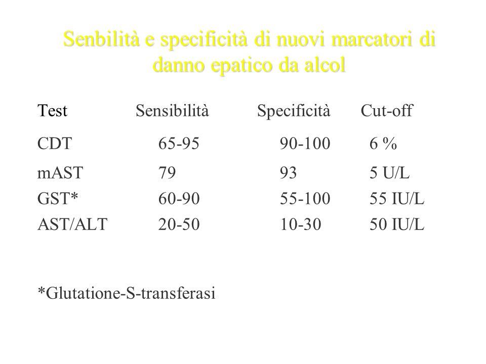 Senbilità e specificità di nuovi marcatori di danno epatico da alcol Test Sensibilità Specificità Cut-off CDT65-9590-100 6 % mAST7993 5 U/L GST*60-905