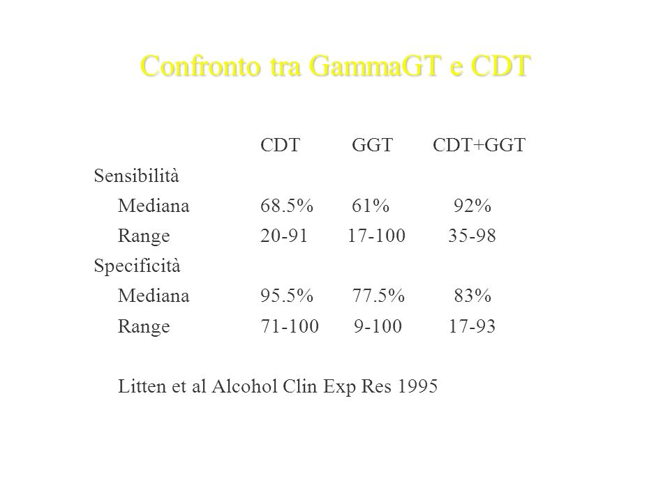 Confronto tra GammaGT e CDT CDT GGT CDT+GGT Sensibilità Mediana68.5% 61% 92% Range20-91 17-100 35-98 Specificità Mediana95.5% 77.5% 83% Range71-100 9-100 17-93 Litten et al Alcohol Clin Exp Res 1995