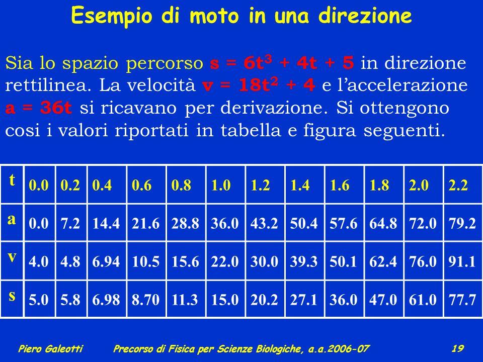 Piero GaleottiPrecorso di Fisica per Scienze Biologiche, a.a.2006-07 18 Se a > 0 (oppure a < 0) il moto si dice uniformemente accelerato (oppure unifo