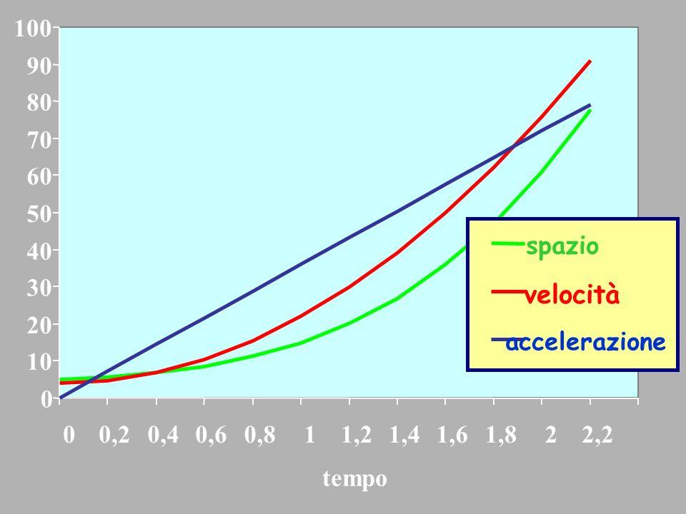 Piero GaleottiPrecorso di Fisica per Scienze Biologiche, a.a.2006-07 19 t 0.00.20.40.60.81.01.21.41.61.82.02.2 a 0.07.214.421.628.836.043.250.457.664.