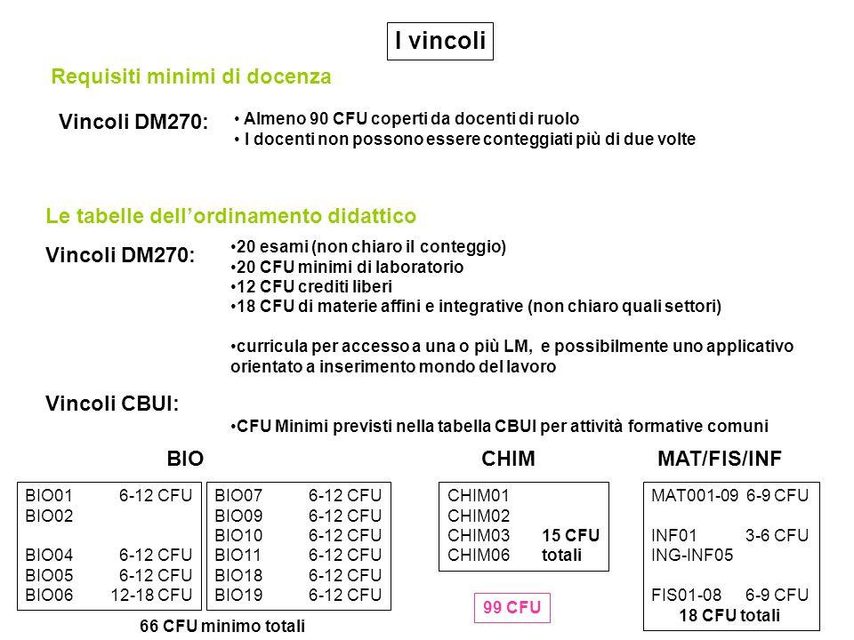 20 esami (non chiaro il conteggio) 20 CFU minimi di laboratorio 12 CFU crediti liberi 18 CFU di materie affini e integrative (non chiaro quali settori