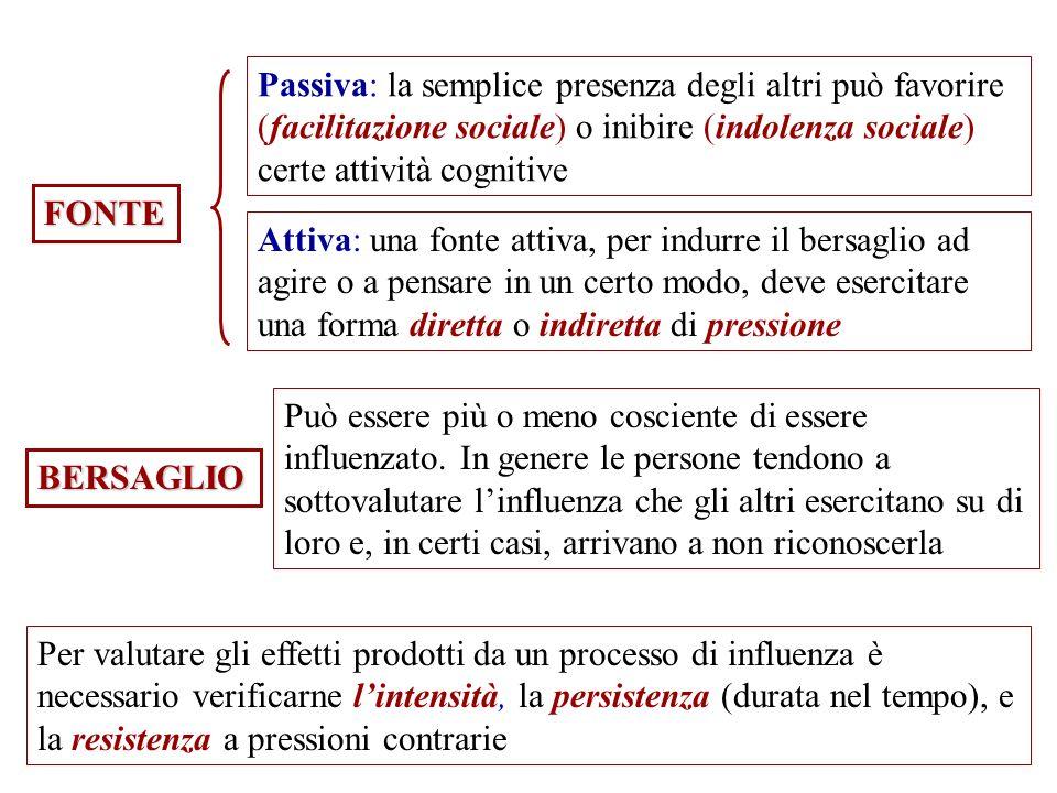 FONTE Passiva: la semplice presenza degli altri può favorire (facilitazione sociale) o inibire (indolenza sociale) certe attività cognitive Attiva: un