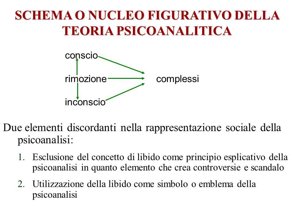 PRINCIPALI FUNZIONI DELLE R.S.