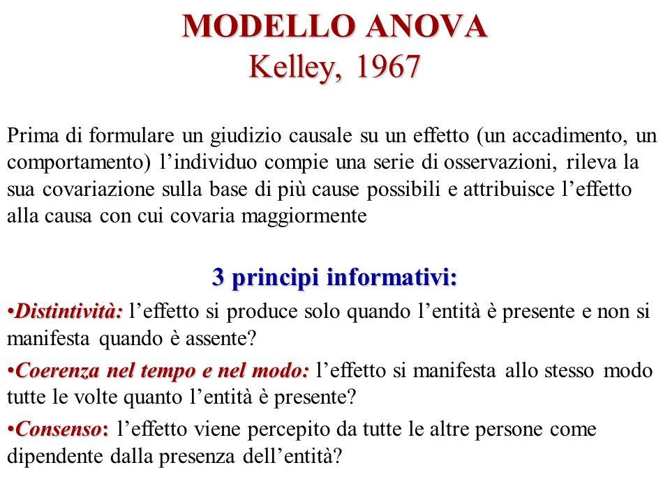 MODELLO ANOVA Kelley, 1967 Prima di formulare un giudizio causale su un effetto (un accadimento, un comportamento) lindividuo compie una serie di osse