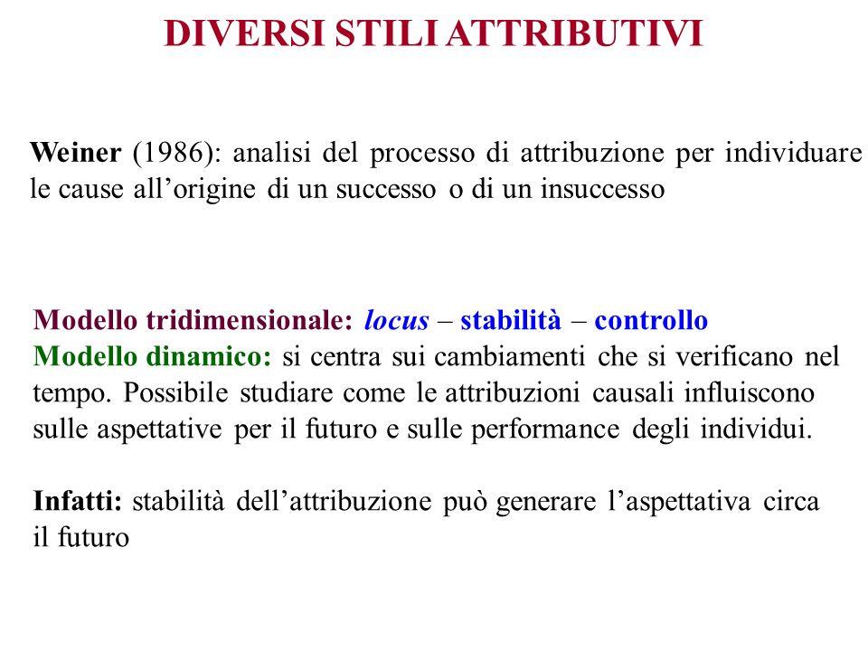 DIVERSI STILI ATTRIBUTIVI Weiner (1986): analisi del processo di attribuzione per individuare le cause allorigine di un successo o di un insuccesso Mo
