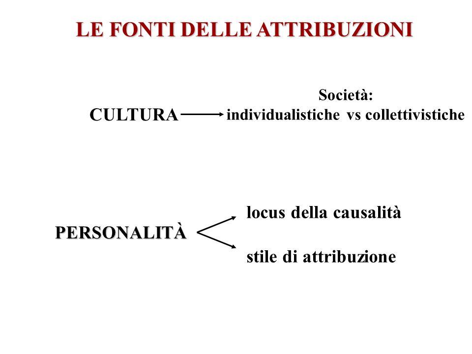 LE FONTI DELLE ATTRIBUZIONI PERSONALITÀ CULTURA Società: individualistiche vs collettivistiche locus della causalità stile di attribuzione