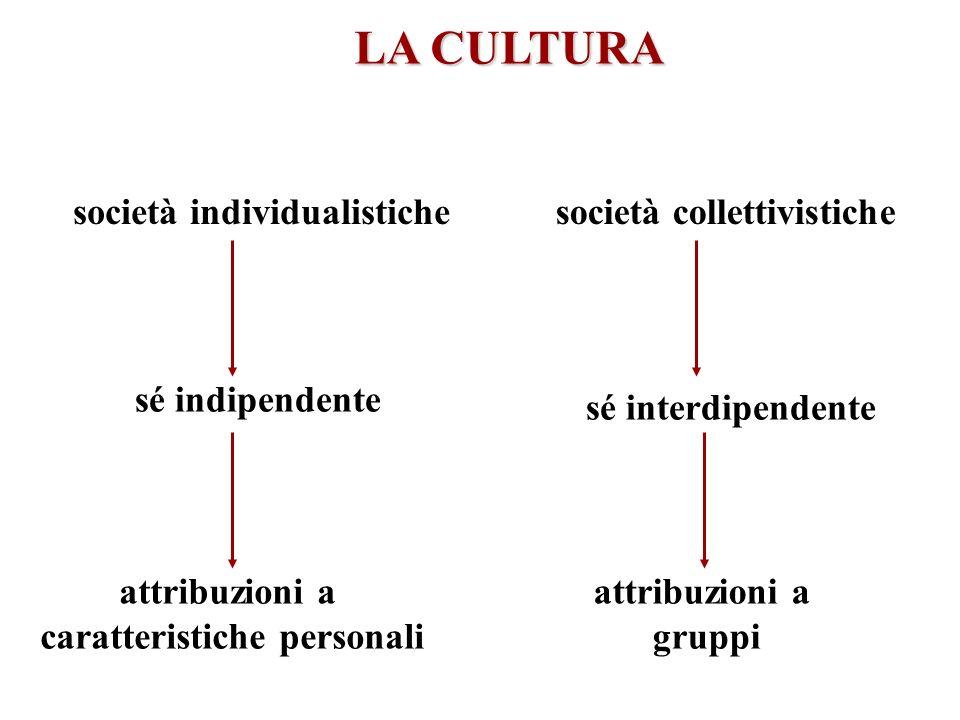 LA CULTURA società individualistiche sé indipendente attribuzioni a caratteristiche personali società collettivistiche sé interdipendente attribuzioni