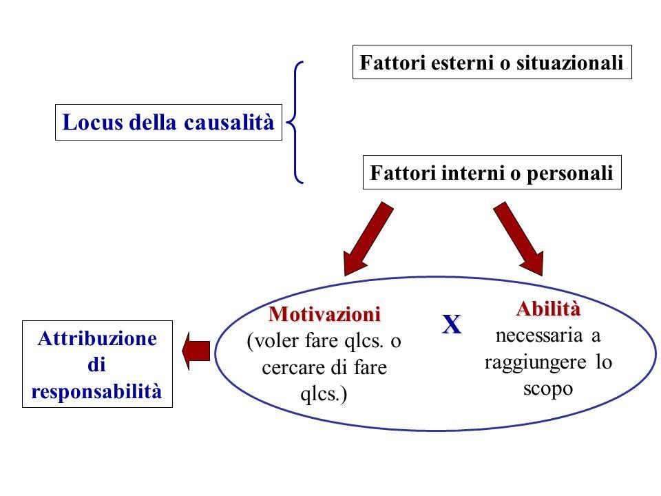 Locus della causalità Fattori interni o personali Fattori esterni o situazionali Motivazioni (voler fare qlcs. o cercare di fare qlcs.) Abilità necess