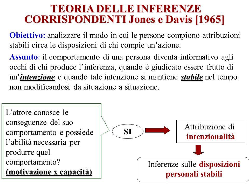 TEORIA DELLE INFERENZE TEORIA DELLE INFERENZE CORRISPONDENTI Jones e Davis [1965] Obiettivo: analizzare il modo in cui le persone compiono attribuzion
