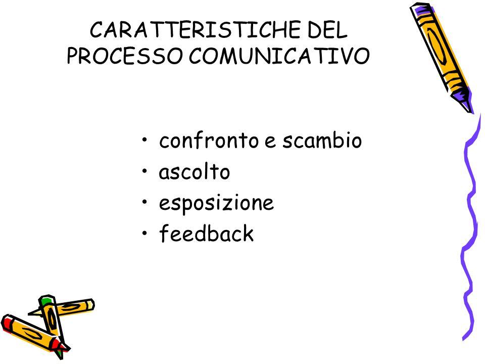 CARATTERISTICHE DEL PROCESSO COMUNICATIVO confronto e scambio ascolto esposizione feedback
