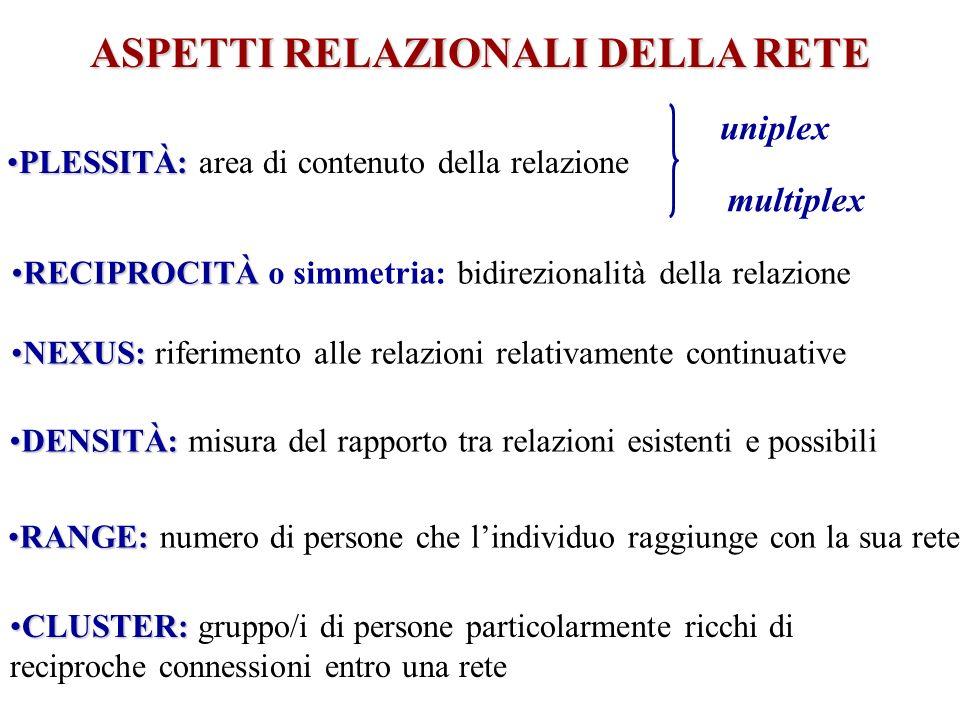 RECIPROCITÀRECIPROCITÀ o simmetria: bidirezionalità della relazione NEXUS:NEXUS: riferimento alle relazioni relativamente continuative DENSITÀ:DENSITÀ