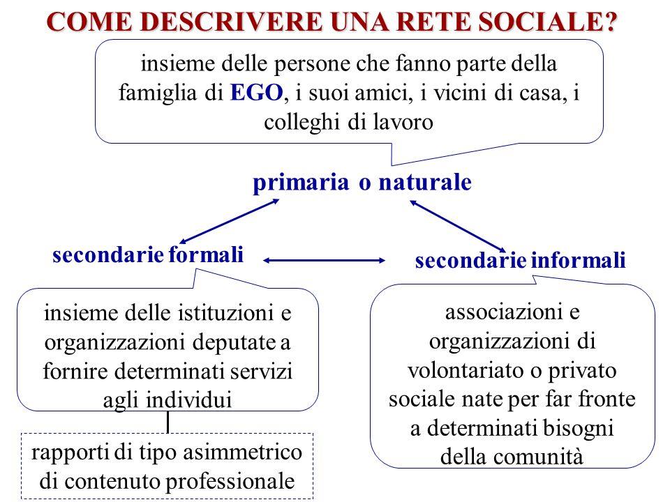 insieme delle istituzioni e organizzazioni deputate a fornire determinati servizi agli individui primaria o naturale secondarie formali secondarie inf