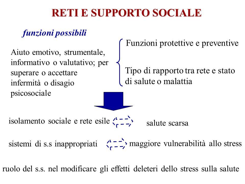 RETI E SUPPORTO SOCIALE isolamento sociale e rete esile salute scarsa sistemi di s.s inappropriati maggiore vulnerabilità allo stress ruolo del s.s. n