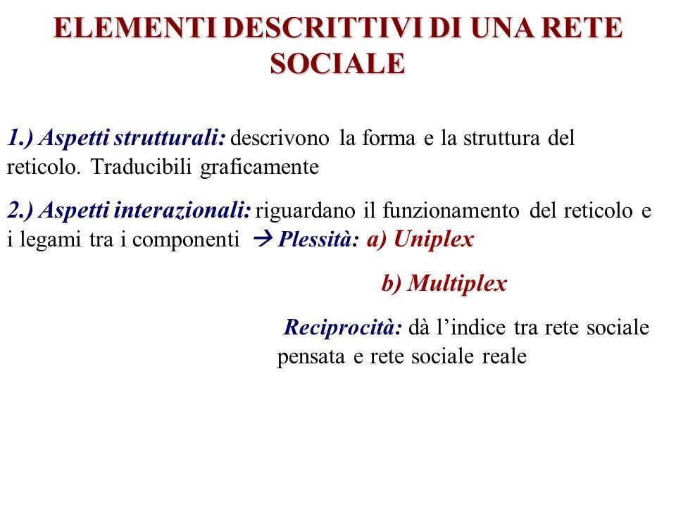 ELEMENTI DESCRITTIVI DI UNA RETE SOCIALE 1.) Aspetti strutturali: descrivono la forma e la struttura del reticolo. Traducibili graficamente 2.) Aspett