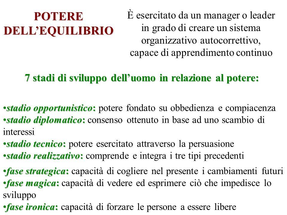 POTERE DELLEQUILIBRIO È esercitato da un manager o leader in grado di creare un sistema organizzativo autocorrettivo, capace di apprendimento continuo