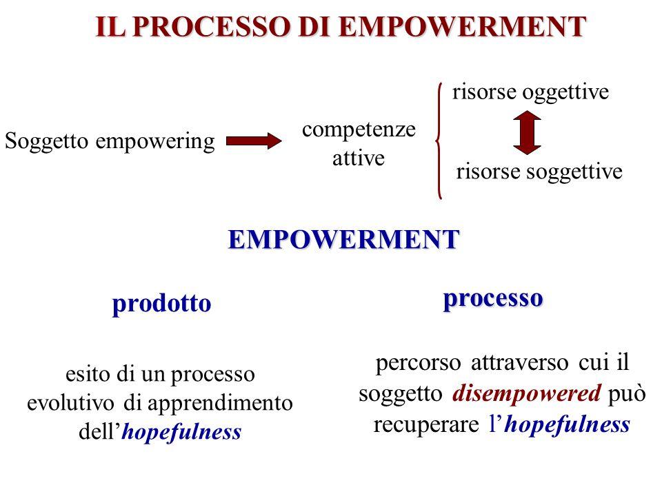 IL PROCESSO DI EMPOWERMENT Soggetto empowering competenze attive risorse oggettive risorse soggettive EMPOWERMENT prodottoprocesso esito di un process