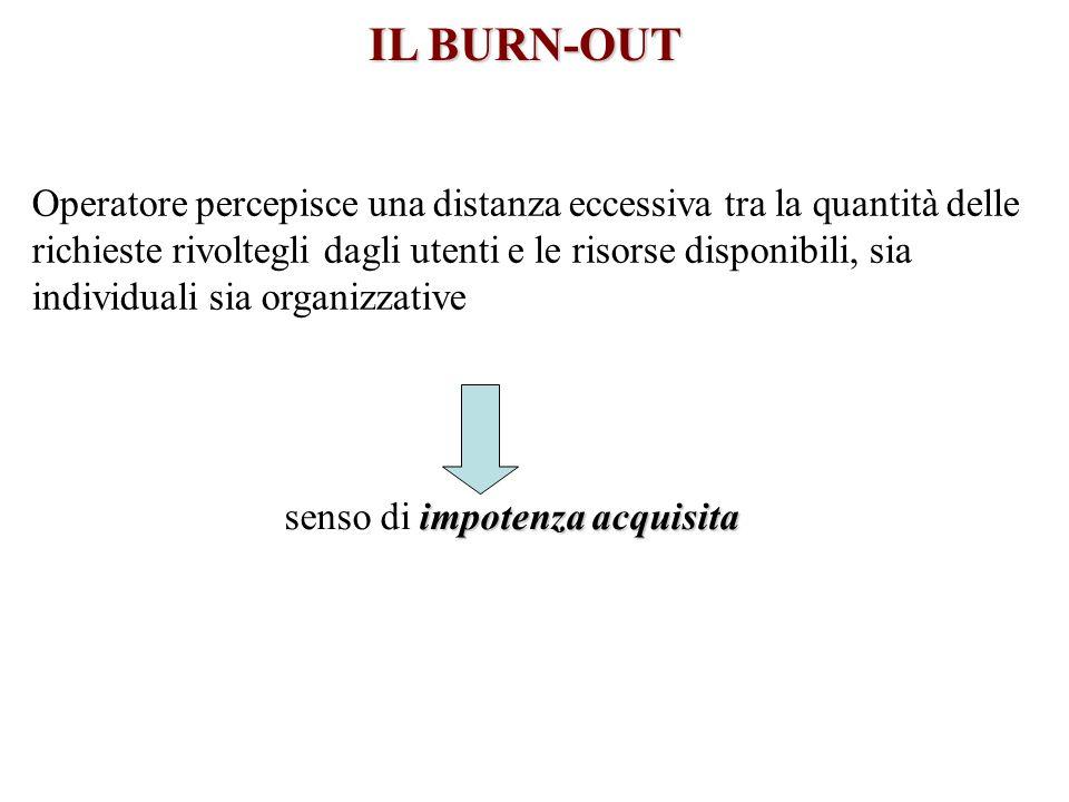 IL BURN-OUT Operatore percepisce una distanza eccessiva tra la quantità delle richieste rivoltegli dagli utenti e le risorse disponibili, sia individu