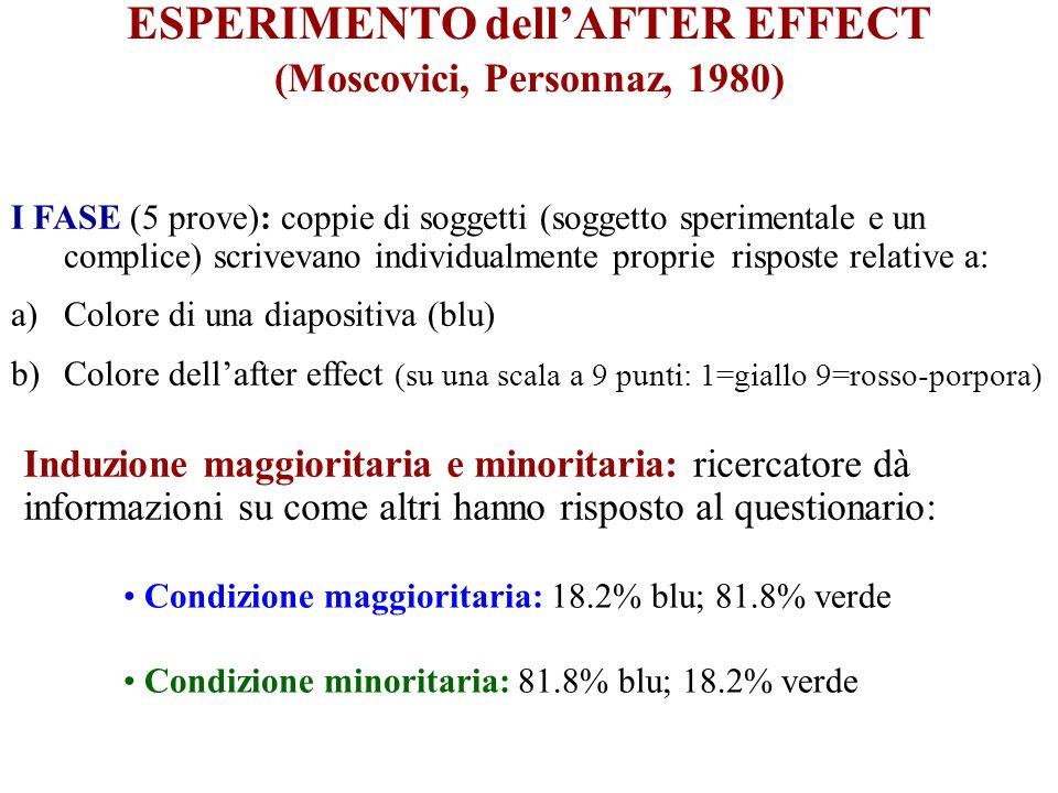 ESPERIMENTO dellAFTER EFFECT (Moscovici, Personnaz, 1980) I FASE (5 prove): coppie di soggetti (soggetto sperimentale e un complice) scrivevano individualmente proprie risposte relative a: a)Colore di una diapositiva (blu) b)Colore dellafter effect (su una scala a 9 punti: 1=giallo 9=rosso-porpora) Induzione maggioritaria e minoritaria: ricercatore dà informazioni su come altri hanno risposto al questionario: Condizione maggioritaria: 18.2% blu; 81.8% verde Condizione minoritaria: 81.8% blu; 18.2% verde