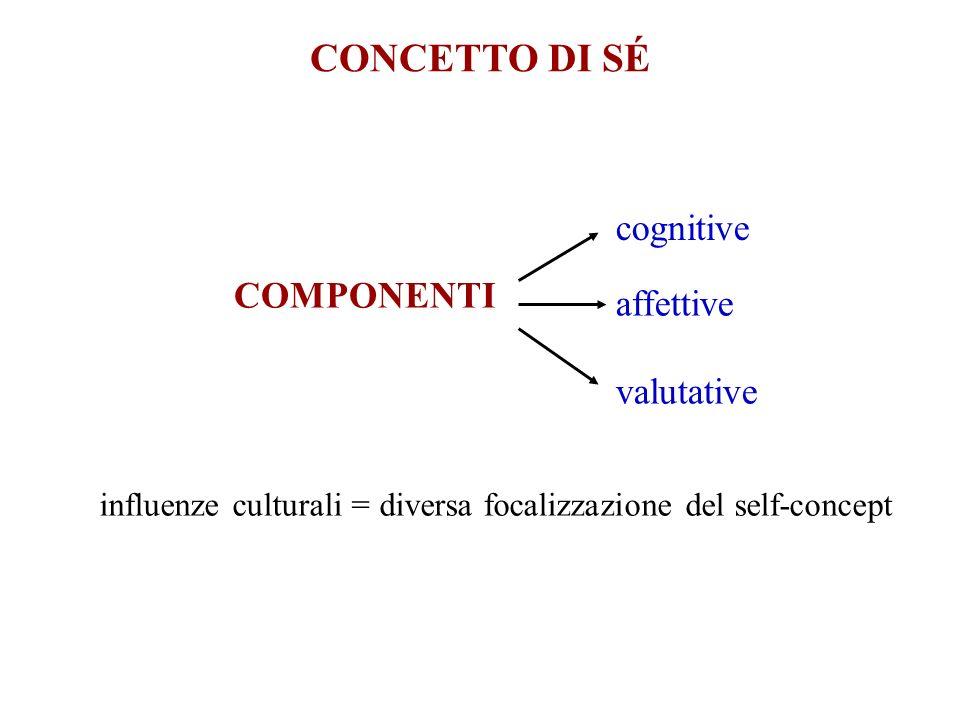 CONCETTO DI SÉ COMPONENTI cognitive affettive valutative influenze culturali = diversa focalizzazione del self-concept