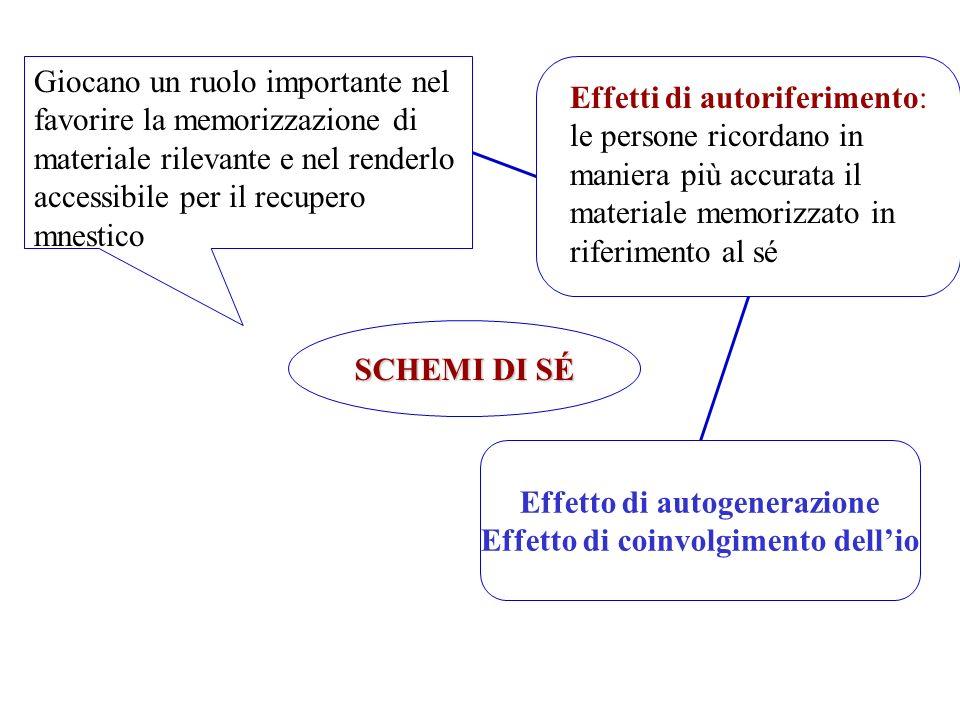 SCHEMI DI SÉ Giocano un ruolo importante nel favorire la memorizzazione di materiale rilevante e nel renderlo accessibile per il recupero mnestico Eff
