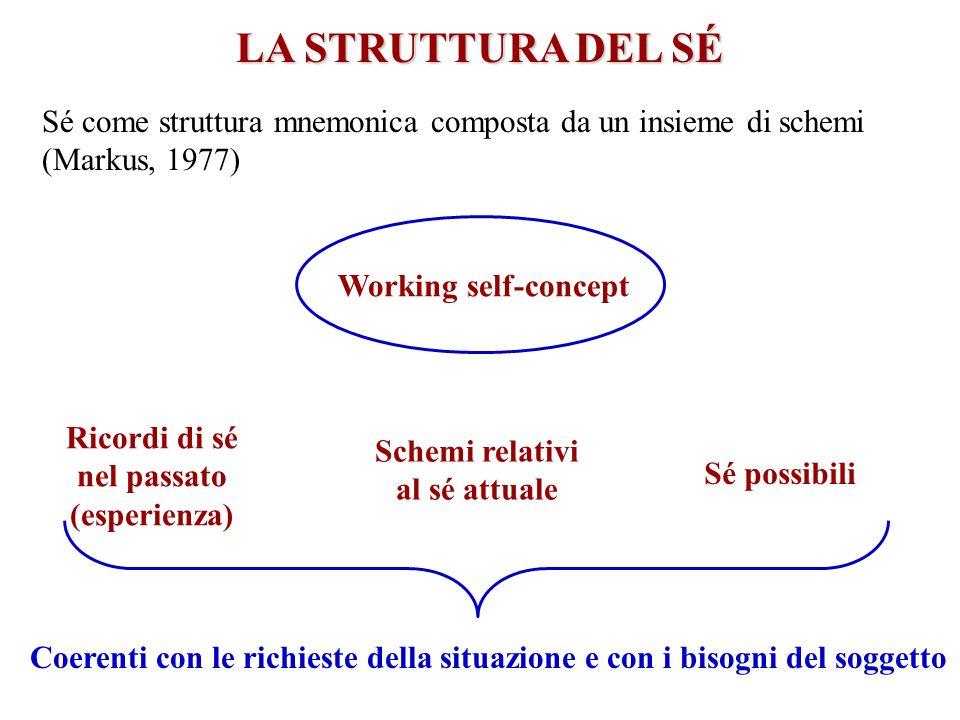 LA STRUTTURA DEL SÉ Sé come struttura mnemonica composta da un insieme di schemi (Markus, 1977) Working self-concept Ricordi di sé nel passato (esperi