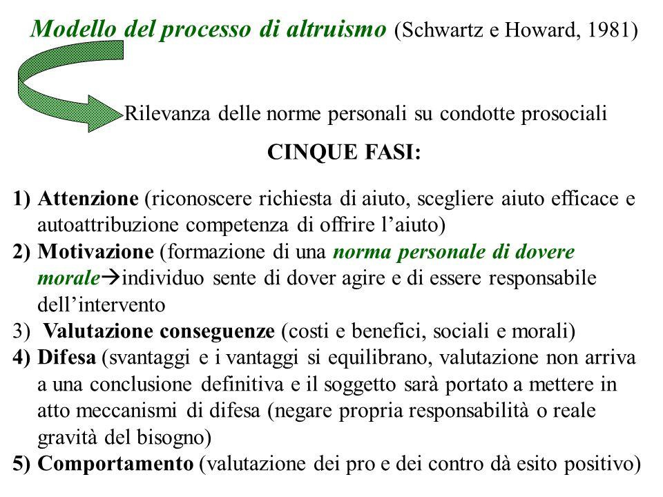 Modello del processo di altruismo (Schwartz e Howard, 1981) Rilevanza delle norme personali su condotte prosociali 1)Attenzione (riconoscere richiesta