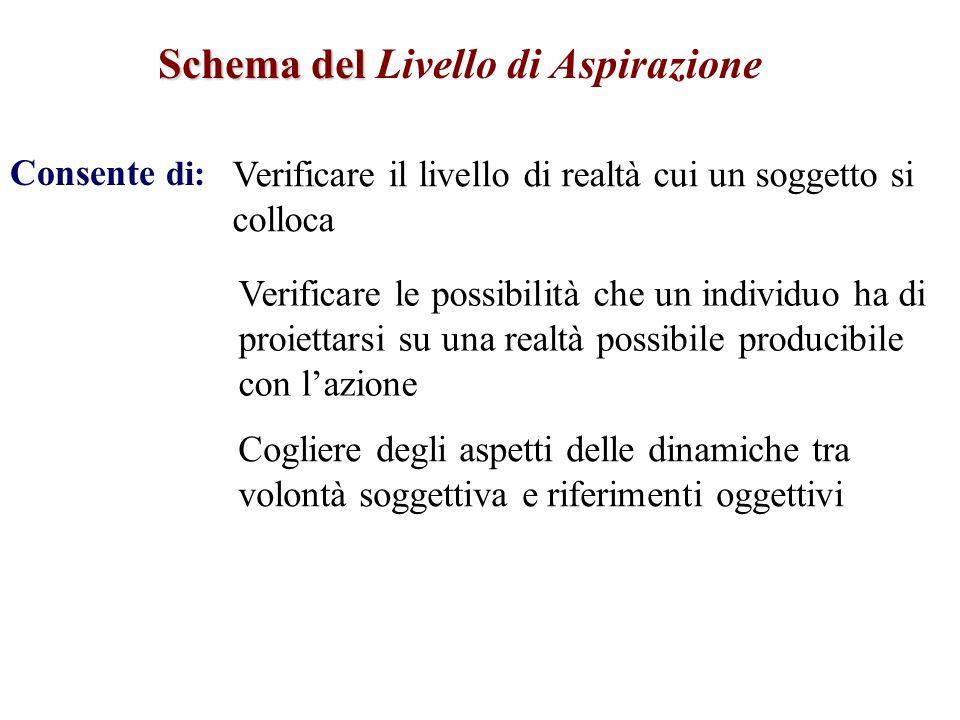 Schema del Schema del Livello di Aspirazione Consente di: Verificare il livello di realtà cui un soggetto si colloca Verificare le possibilità che un