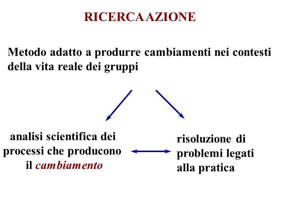 RICERCA AZIONE Metodo adatto a produrre cambiamenti nei contesti della vita reale dei gruppi analisi scientifica dei processi che producono il cambiam
